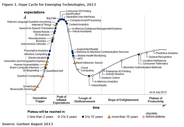 gartner hype cycle 2013.JPG